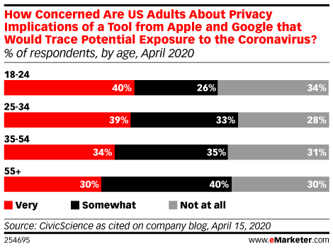 How Concerned Are US Adults About Privacy Implications of a Tool from Apple and Google that Would Trace Potential Exposure to the Coronavirus? (% of respondents, by age, April 2020)