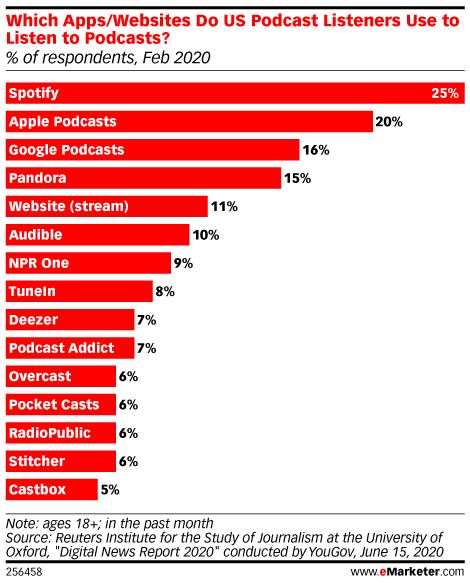 Which Apps/Websites Do US Podcast Listeners Use to Listen to Podcasts? (% of respondents, Feb 2020)