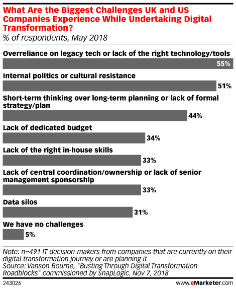 What's Delaying Digital Transformation?  - eMarketer Trends, Forecasts & Statistics
