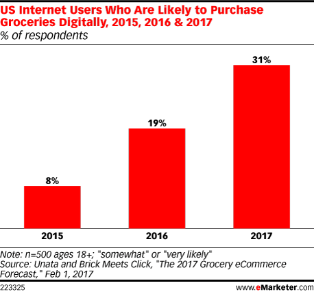 US Internet Users Who Are Likely to Purchase Groceries Digitally, 2015, 2016 & 2017 (% of respondents)