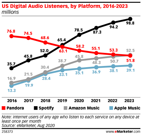 US Digital Audio Listeners, by Platform, 2016-2023 (millions)
