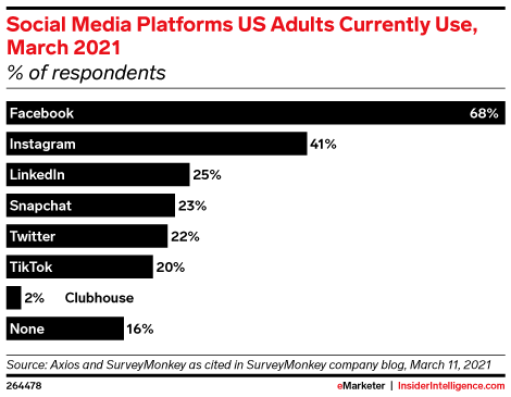 Social Media Platforms US Adults Currently Use, March 2021 (% of respondents)