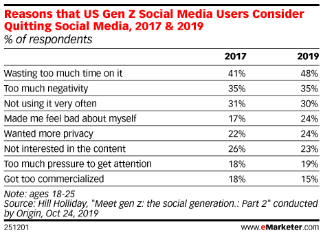 Reasons that US Gen Z Social Media Users Consider Quitting Social Media, 2017 & 2019 (% of respondents)