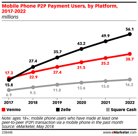 Mobile Phone P2P Payment Users, by Platform, 2017-2022 (millions)