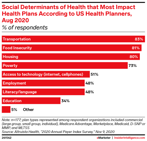 Social Determinants of Health that Most Impact Health Plans According to US Health Planners, Aug 2020 (% of respondents)