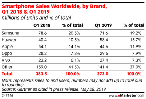 Smartphone Sales Worldwide, by Brand, Q1 2018 & Q1 2019 (millions of units and % of total)