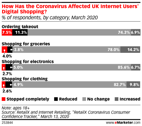 How Has the Coronavirus Affected UK Internet Users' Digital Shopping? (% of respondents, by category, March 2020)