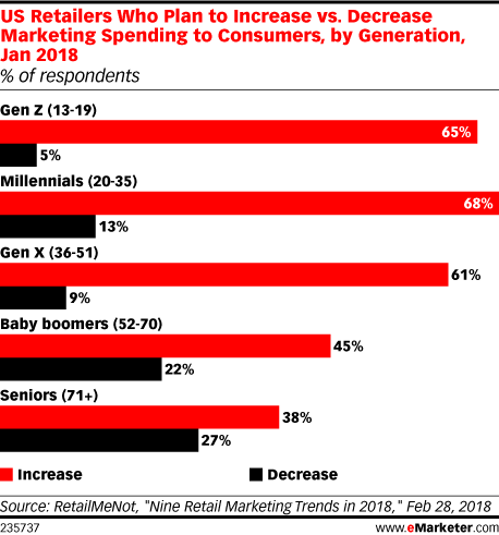 US Retailers Who Plan to Increase vs. Decrease Marketing Spending to Consumers, by Generation, Jan 2018 (% of respondents)