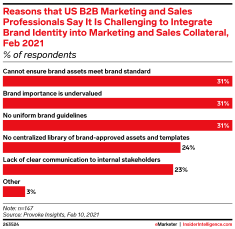 Reasons that US B2B Marketing and Sales Professionals Say It Is Challenging to Integrate Brand Identity into Marketing and Sales Collateral, Feb 2021 (% of respondents)