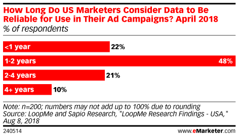 How Long Do US Marketers Consider Data to Be Reliable for Use in Their Ad Campaigns? April 2018 (% of respondents)