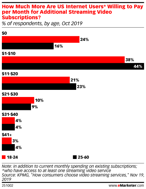 How Much More Are US Internet Users* Willing to Pay per Month for Additional Streaming Video Subscriptions? (% of respondents, by age, Oct 2019)