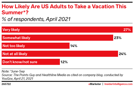How Likely Are US Adults to Take a Vacation This Summer*? (% of respondents, April 2021)