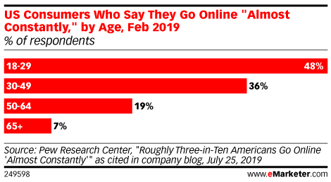 US Consumers Who Say They Go Online
