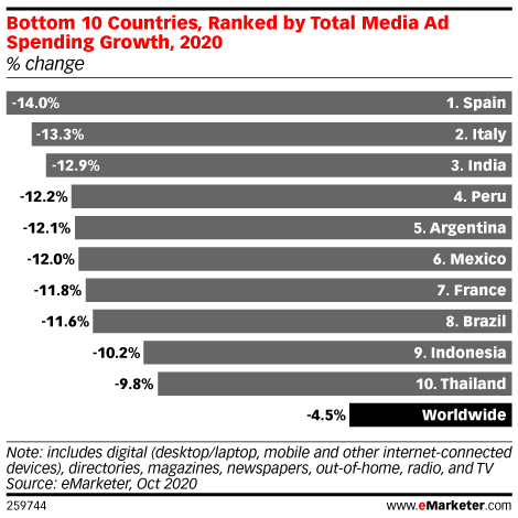 Bottom 10 Countries, Ranked by Total Media Ad Spending Growth, 2020 (% change)