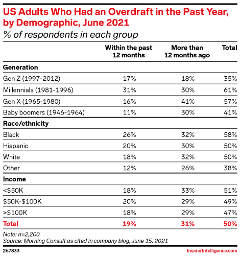 US Adults Who Had an Overdraft in the Past Year, by Demographic, June 2021 (% of respondents in each group)