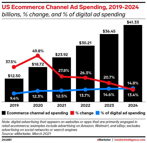 US Ecommerce Channel Ad Spending, 2019-2024 (billions, % change, and % of digital ad spending)