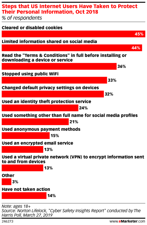 Steps that US Internet Users Have Taken to Protect Their Personal Information, Oct 2018 (% of respondents)
