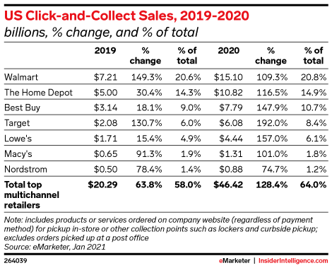 Who Is Driving the Click-and-Collect Boom