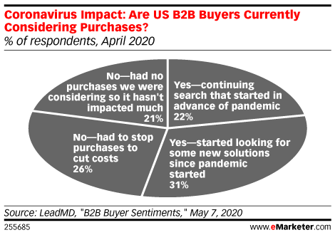 Coronavirus Impact: Are US B2B Buyers Currently Considering Purchases? (% of respondents, April 2020)