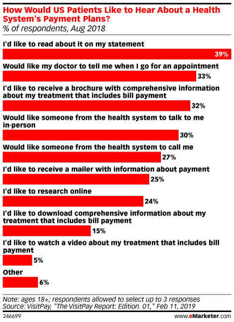 How Would US Patients Like to Hear About a Health System's Payment Plans? (% of respondents, Aug 2018)
