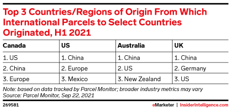 Top 3 Countries/Regions of Origin From Which International Parcels to Select Countries Originated, H1 2021