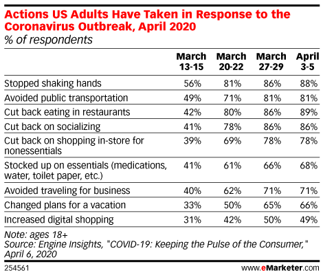 Actions US Adults Have Taken in Response to the Coronavirus Outbreak, April 2020 (% of respondents)