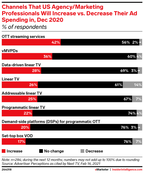 Channels That US Agency/Marketing Professionals Will Increase vs. Decrease Their Ad Spending in, Dec 2020 (% of respondents)
