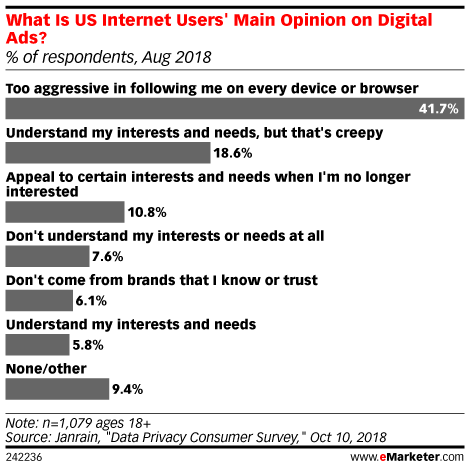 What Is US Internet Users' Main Opinion on Digital Ads? (% of respondents, Aug 2018)