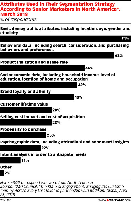 Attributes Used in Their Segmentation Strategy According to Senior Marketers in North America*, March 2018 (% of respondents)