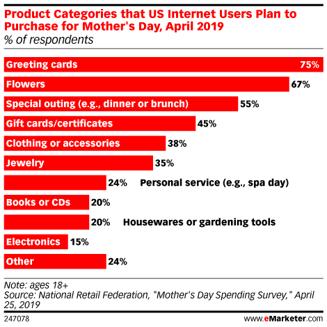 Product Categories that US Internet Users Plan to Purchase for Mother's Day, April 2019 (% of respondents)
