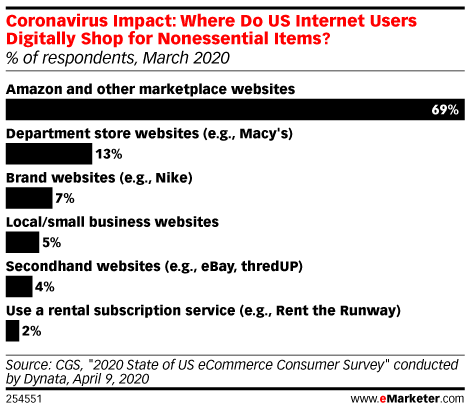 Coronavirus Impact: Where Do US Internet Users Digitally Shop for Nonessential Items? (% of respondents, March 2020)