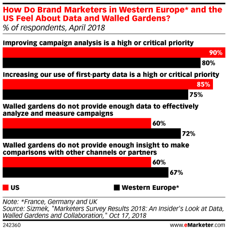 How Do Brand Marketers in Western Europe* and the US Feel About Data and Walled Gardens? (% of respondents, April 2018)