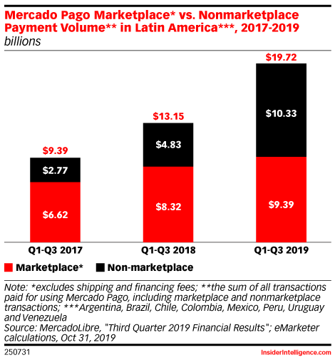 Mercado Pago Marketplace* vs. Nonmarketplace Payment Volume** in Latin America***, 2017-2019 (billions)