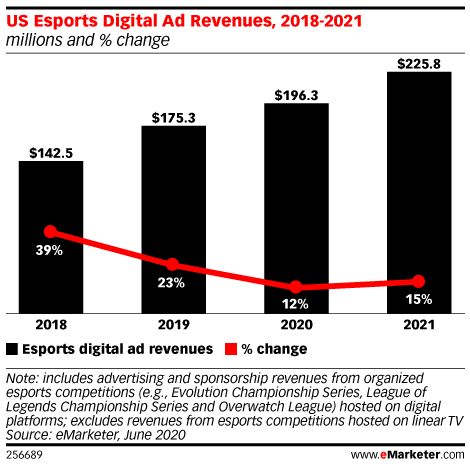 US Esports Digital Ad Revenues, 2018-2021 (millions and % change)