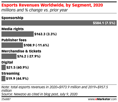 Esports Revenues Worldwide, by Segment, 2020 (millions and % change vs. prior year)