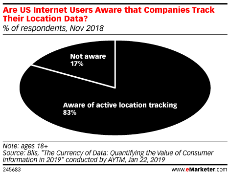Are US Internet Users Aware that Companies Track Their Location Data? (% of respondents, Nov 2018)