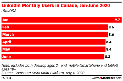 LinkedIn Monthly Users in Canada, Jan-June 2020 (millions)