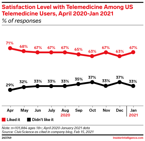 Satisfaction Level with Telemedicine Among US Telemedicine Users, April 2020-Jan 2021 (% of responses)