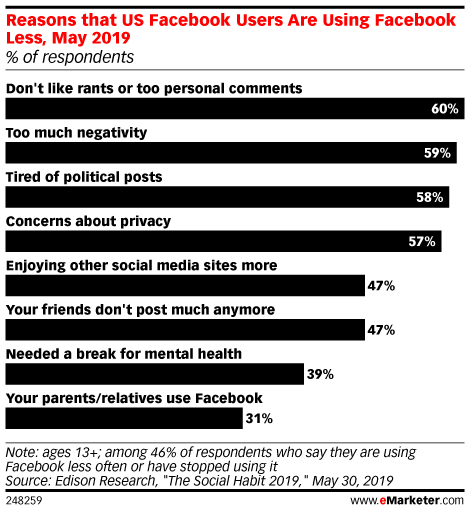 Reasons that US Facebook Users Are Using Facebook Less, May 2019 (% of respondents)