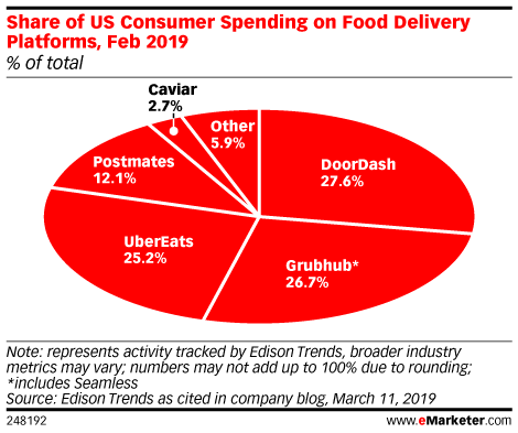 Share of US Consumer Spending on Food Delivery Platforms, Feb 2019 (% of total)