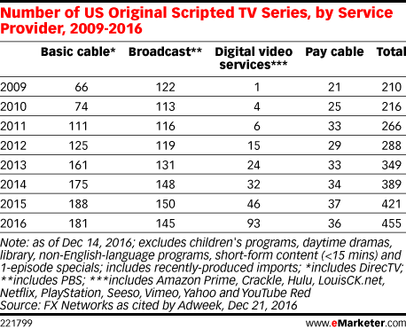 Number of US Original Scripted TV Series, by Service Provider, 2009-2016