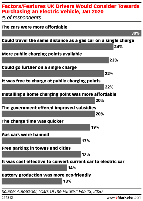 Factors/Features UK Drivers Would Consider Towards Purchasing an Electric Vehicle, Jan 2020 (% of respondents)