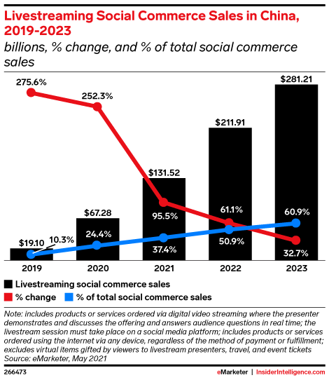 Livestreaming Social Commerce Sales in China, 2019-2023 (billions, % change, and % of total social commerce sales)