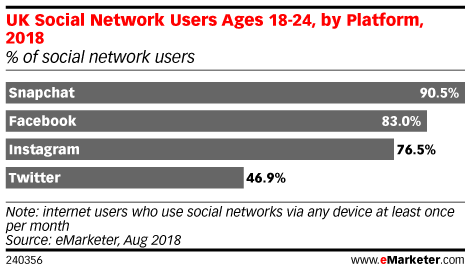 UK Social Network Users Ages 18-24, by Platform, 2018 (% of social network users)