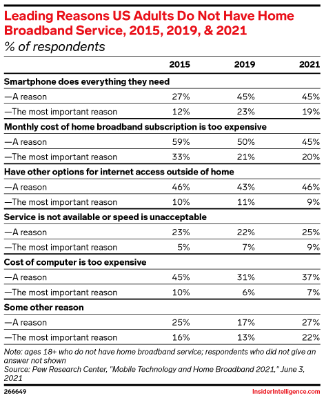 Leading Reasons US Adults Do Not Have Home Broadband Service, 2015, 2019, & 2021 (% of respondents)