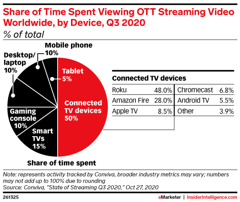 Share of Time Spent Viewing OTT Streaming Video Worldwide, by Device, Q3 2020 (% of total)