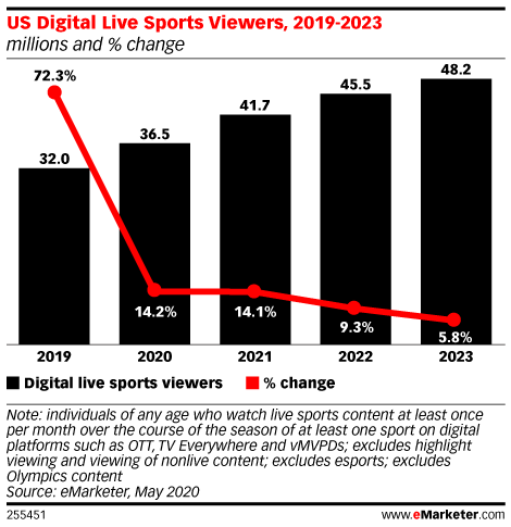 US Digital Live Sports Viewers, 2019-2023 (millions and % change)