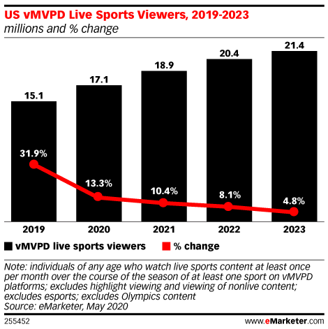 US vMVPD Live Sports Viewers, 2019-2023 (millions and % change)