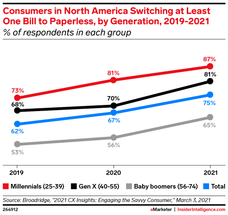 Consumers in North America Switching at Least One Bill to Paperless, by Generation, 2019-2021 (% of respondents in each group)