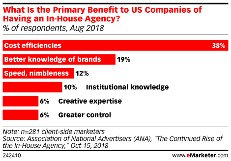 What Is the Primary Benefit to US Companies of Having an In-House Agency? (% of respondents, Aug 2018)